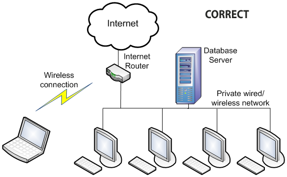 [DIAGRAM_5FD]  Management by Statistics – Adding to Another Computer   Wireless Network Configuration Diagram      Mastertech